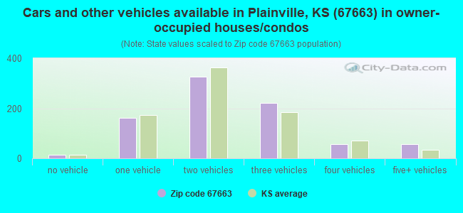 Cars and other vehicles available in Plainville, KS (67663) in owner-occupied houses/condos