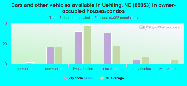 Cars and other vehicles available in Uehling, NE (68063) in owner-occupied houses/condos