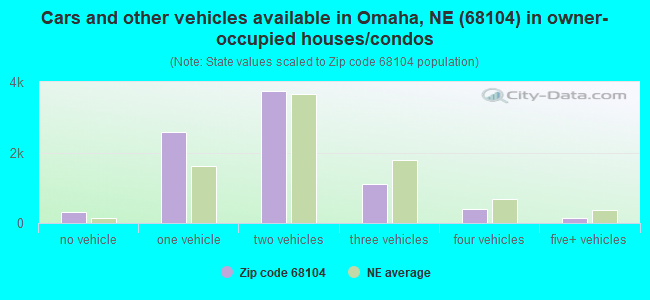 Cars and other vehicles available in Omaha, NE (68104) in owner-occupied houses/condos
