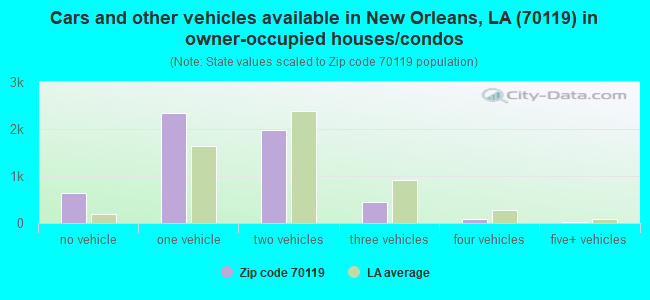 Cars and other vehicles available in New Orleans, LA (70119) in owner-occupied houses/condos