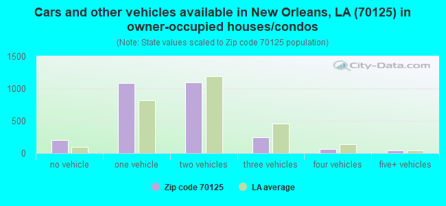 Cars and other vehicles available in New Orleans, LA (70125) in owner-occupied houses/condos