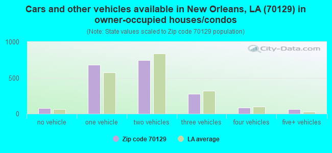 Cars and other vehicles available in New Orleans, LA (70129) in owner-occupied houses/condos