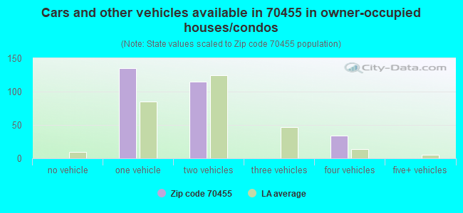 Cars and other vehicles available in 70455 in owner-occupied houses/condos