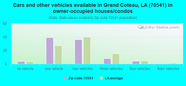 Cars and other vehicles available in Grand Coteau, LA (70541) in owner-occupied houses/condos