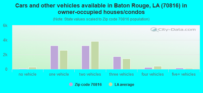 Cars and other vehicles available in Baton Rouge, LA (70816) in owner-occupied houses/condos