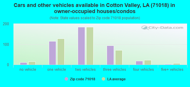 Cars and other vehicles available in Cotton Valley, LA (71018) in owner-occupied houses/condos