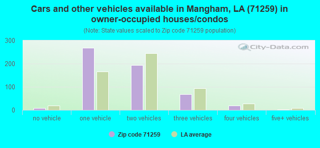 Cars and other vehicles available in Mangham, LA (71259) in owner-occupied houses/condos