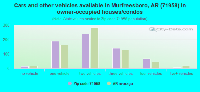 Cars and other vehicles available in Murfreesboro, AR (71958) in owner-occupied houses/condos