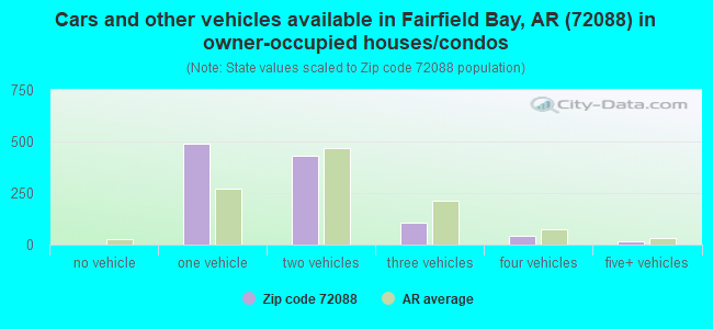 Cars and other vehicles available in Fairfield Bay, AR (72088) in owner-occupied houses/condos