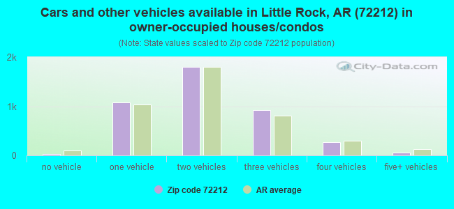Cars and other vehicles available in Little Rock, AR (72212) in owner-occupied houses/condos