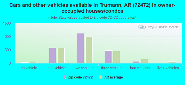 Cars and other vehicles available in Trumann, AR (72472) in owner-occupied houses/condos