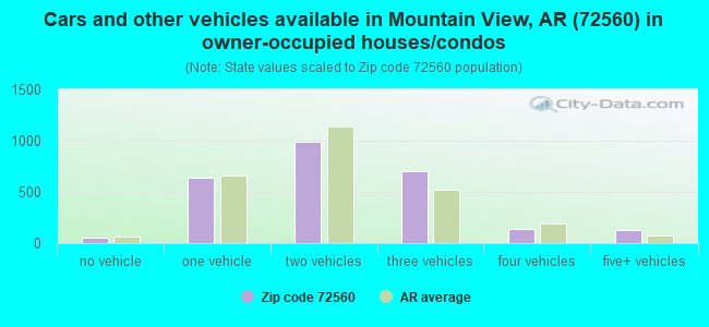 Cars and other vehicles available in Mountain View, AR (72560) in owner-occupied houses/condos