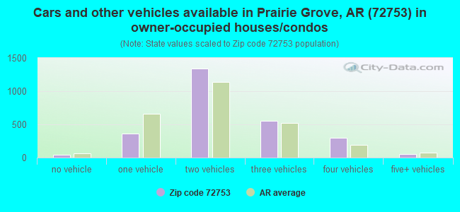 Cars and other vehicles available in Prairie Grove, AR (72753) in owner-occupied houses/condos