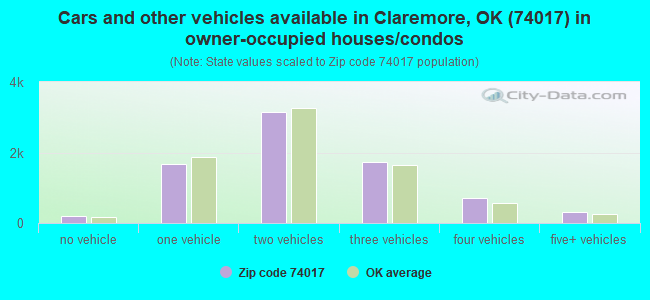 Cars and other vehicles available in Claremore, OK (74017) in owner-occupied houses/condos