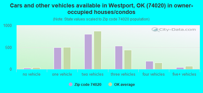Cars and other vehicles available in Westport, OK (74020) in owner-occupied houses/condos