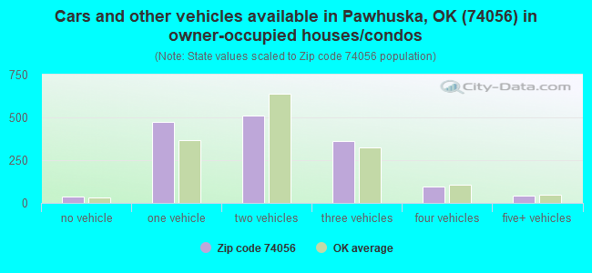 Cars and other vehicles available in Pawhuska, OK (74056) in owner-occupied houses/condos