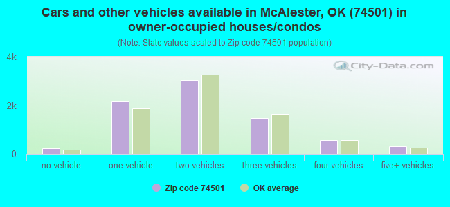 Cars and other vehicles available in McAlester, OK (74501) in owner-occupied houses/condos