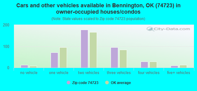 Cars and other vehicles available in Bennington, OK (74723) in owner-occupied houses/condos