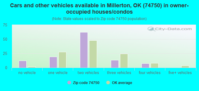 Cars and other vehicles available in Millerton, OK (74750) in owner-occupied houses/condos