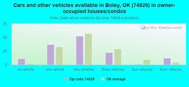 Cars and other vehicles available in Boley, OK (74829) in owner-occupied houses/condos
