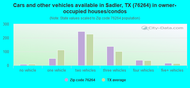 Cars and other vehicles available in Sadler, TX (76264) in owner-occupied houses/condos