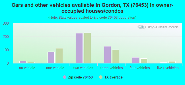 Cars and other vehicles available in Gordon, TX (76453) in owner-occupied houses/condos