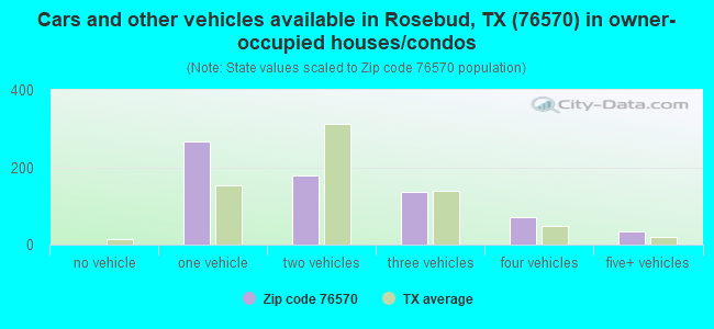 Cars and other vehicles available in Rosebud, TX (76570) in owner-occupied houses/condos