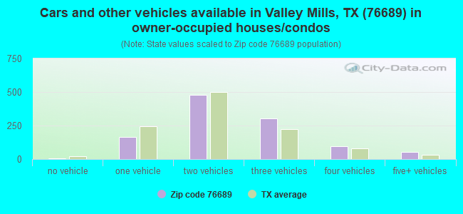 Cars and other vehicles available in Valley Mills, TX (76689) in owner-occupied houses/condos
