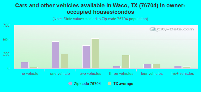 Cars and other vehicles available in Waco, TX (76704) in owner-occupied houses/condos