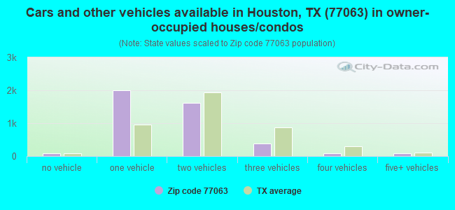 Cars and other vehicles available in Houston, TX (77063) in owner-occupied houses/condos