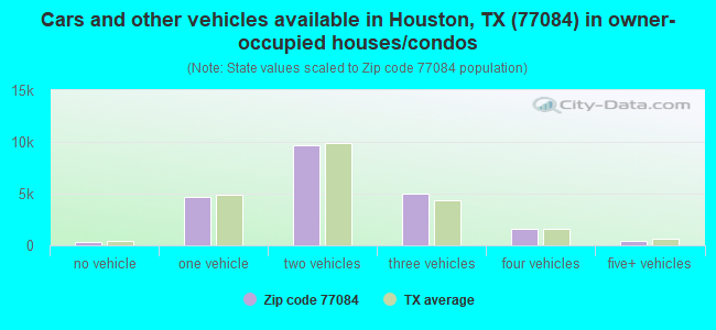 Cars and other vehicles available in Houston, TX (77084) in owner-occupied houses/condos