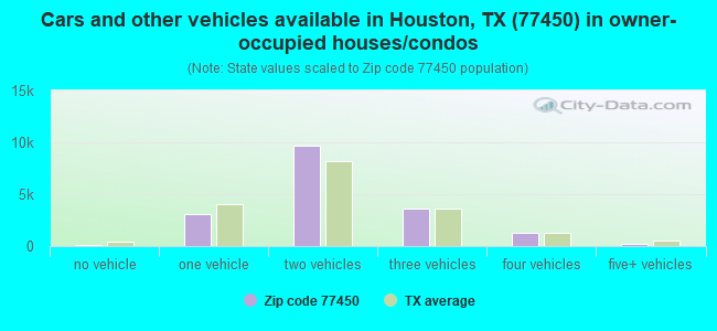 Cars and other vehicles available in Houston, TX (77450) in owner-occupied houses/condos