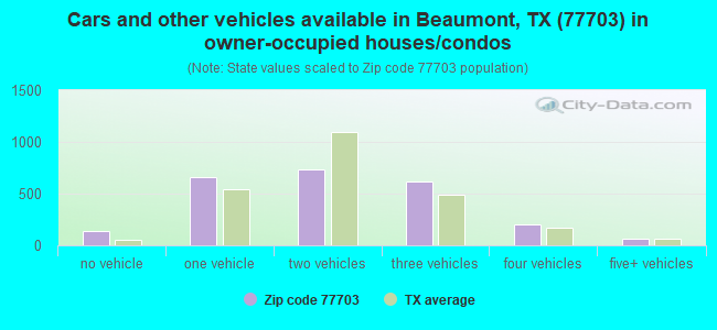 Cars and other vehicles available in Beaumont, TX (77703) in owner-occupied houses/condos