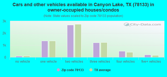 Cars and other vehicles available in Canyon Lake, TX (78133) in owner-occupied houses/condos