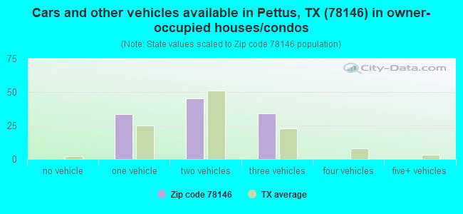 Cars and other vehicles available in Pettus, TX (78146) in owner-occupied houses/condos