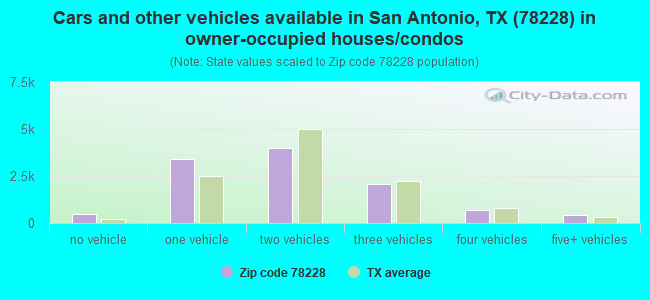 Cars and other vehicles available in San Antonio, TX (78228) in owner-occupied houses/condos