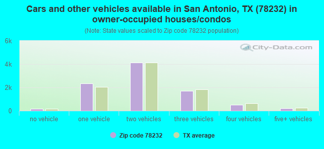 Cars and other vehicles available in San Antonio, TX (78232) in owner-occupied houses/condos