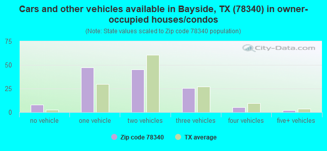 Cars and other vehicles available in Bayside, TX (78340) in owner-occupied houses/condos
