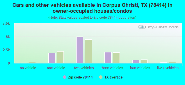 Cars and other vehicles available in Corpus Christi, TX (78414) in owner-occupied houses/condos