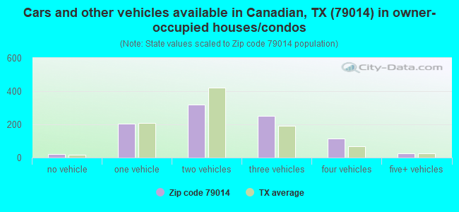 Cars and other vehicles available in Canadian, TX (79014) in owner-occupied houses/condos