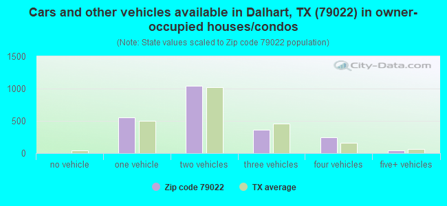 Cars and other vehicles available in Dalhart, TX (79022) in owner-occupied houses/condos