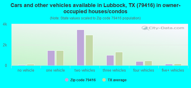 Cars and other vehicles available in Lubbock, TX (79416) in owner-occupied houses/condos