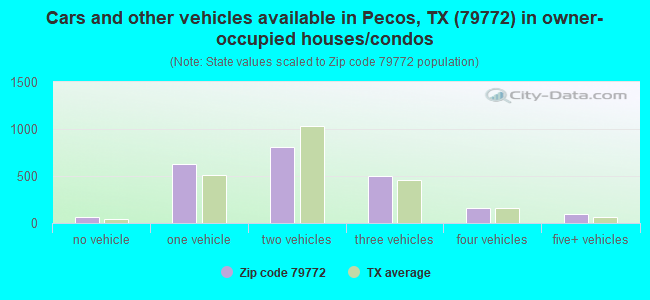 Cars and other vehicles available in Pecos, TX (79772) in owner-occupied houses/condos