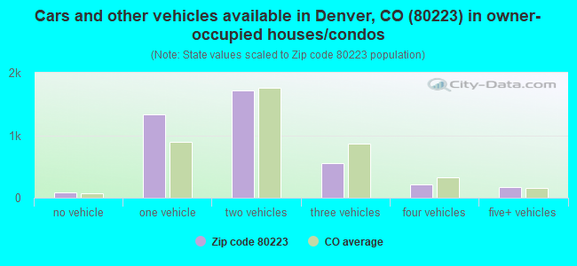 Cars and other vehicles available in Denver, CO (80223) in owner-occupied houses/condos