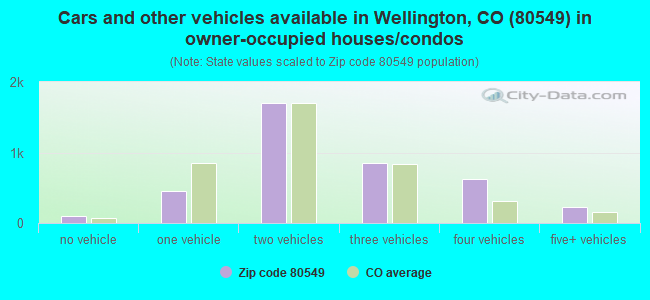 Cars and other vehicles available in Wellington, CO (80549) in owner-occupied houses/condos