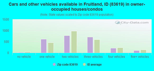 Cars and other vehicles available in Fruitland, ID (83619) in owner-occupied houses/condos