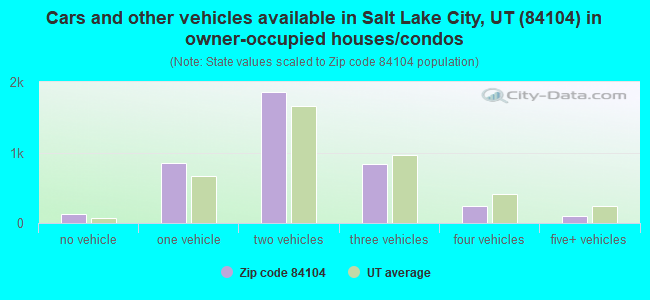 Cars and other vehicles available in Salt Lake City, UT (84104) in owner-occupied houses/condos