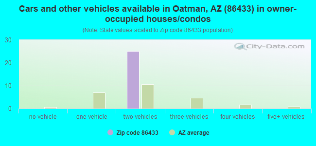 Cars and other vehicles available in Oatman, AZ (86433) in owner-occupied houses/condos