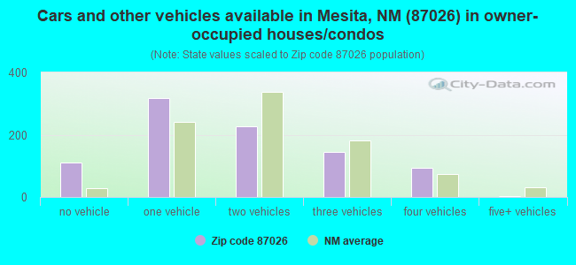 Cars and other vehicles available in Mesita, NM (87026) in owner-occupied houses/condos