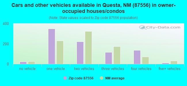 Cars and other vehicles available in Questa, NM (87556) in owner-occupied houses/condos